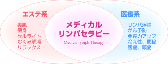 medical_lymph_therapy